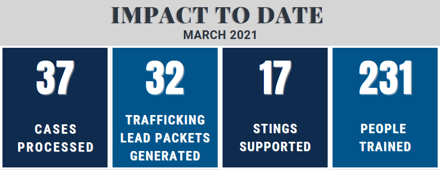 37 cases processed, 32 sex trafficking lead packets generated, 17 stings  supported, 231 people trained