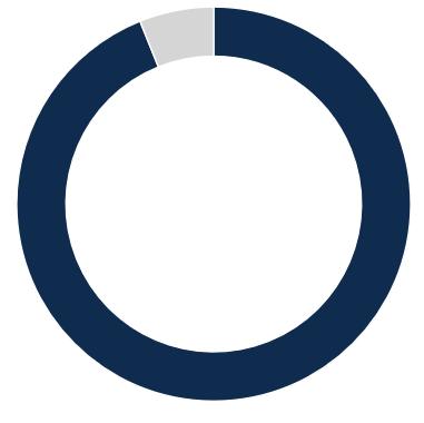 93.9%