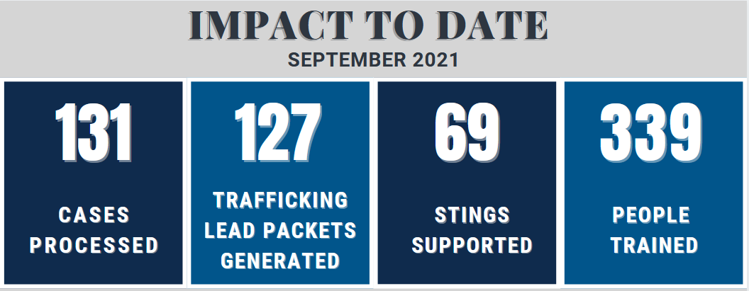 Graphic showing the impact to date for September 2021 - 131 cases processed, 127 trafficking lead packets generated, 69 stings supported, 339 people trained